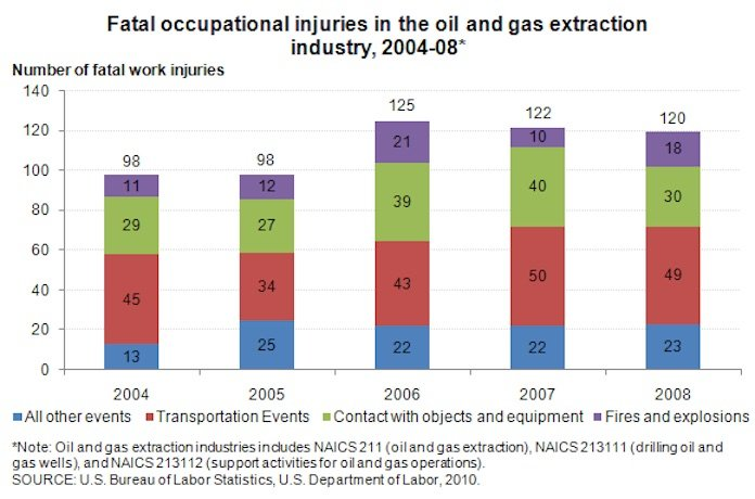 Oil and Gas Fatalities